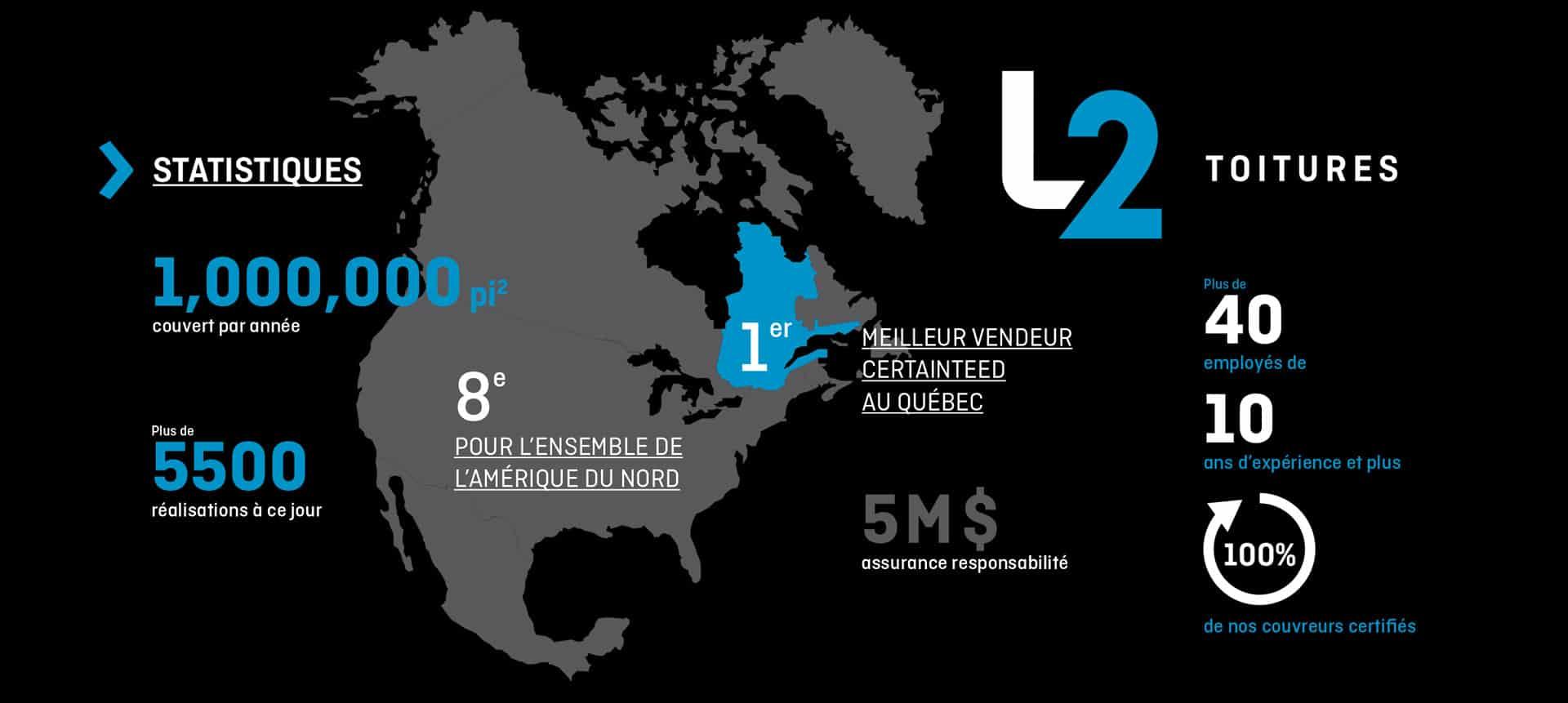 Statistiques au sujet de L2toitures à Québec